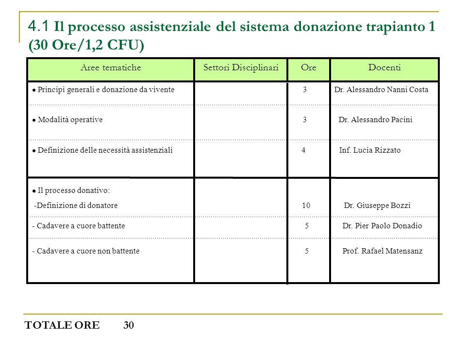 4.1 Il processo assistenziale del sistema donazione trapianto 1 (30 Ore/1,2 CFU) DocentiOreSettori DisciplinariAree tematiche Principi generali e dona