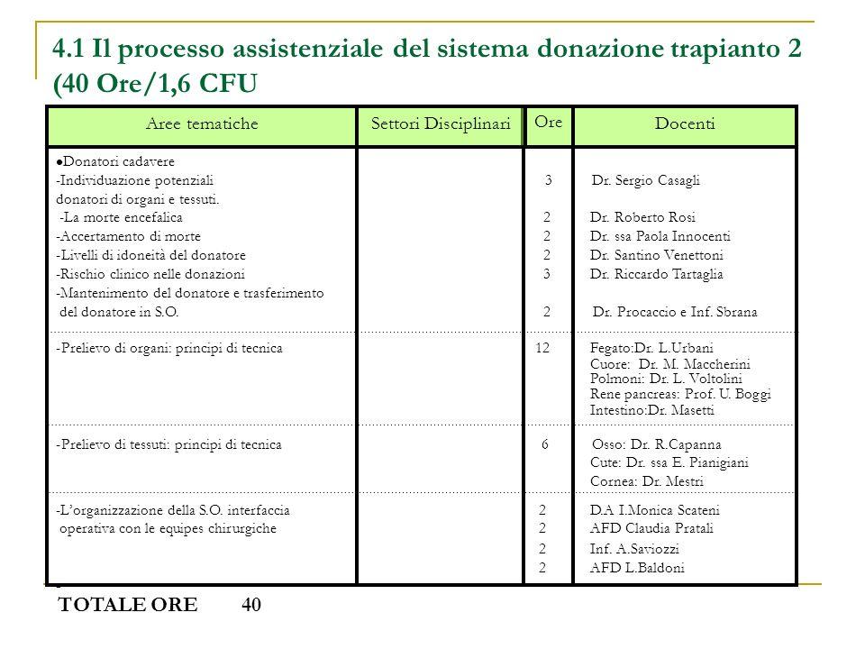 4.1 Il processo assistenziale del sistema donazione trapianto 2 (40 Ore/1,6 CFU Docenti Ore Settori DisciplinariAree tematiche Donatori cadavere -Indi