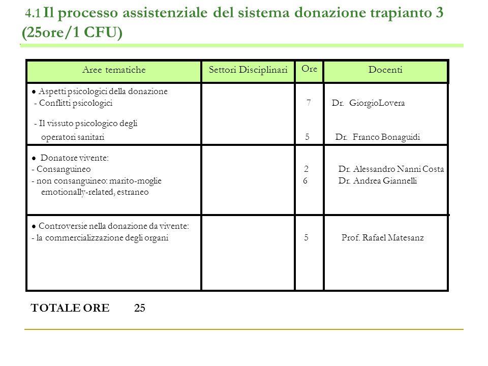 4.1 Il processo assistenziale del sistema donazione trapianto 3 (25ore/1 CFU) Docenti Ore Settori DisciplinariAree tematiche Aspetti psicologici della