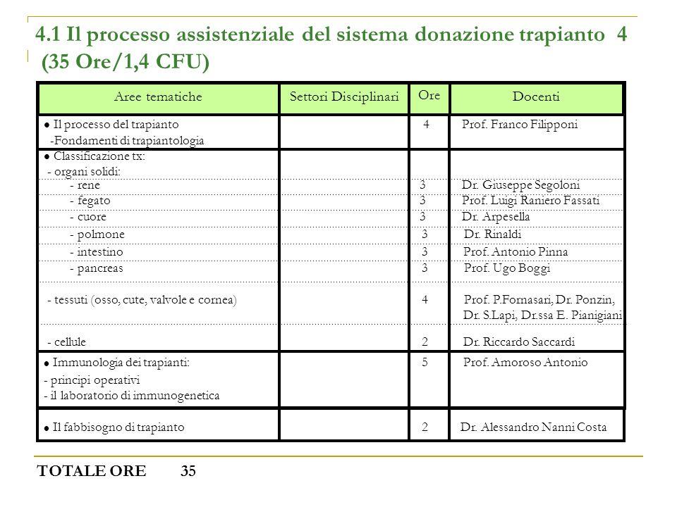 4.1 Il processo assistenziale del sistema donazione trapianto 4 (35 Ore/1,4 CFU) Docenti Ore Settori DisciplinariAree tematiche Il processo del trapia