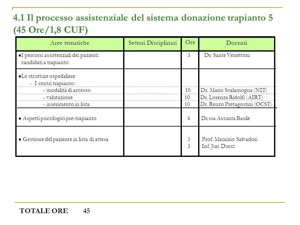 4.1 Il processo assistenziale del sistema donazione trapianto 5 (45 Ore/1,8 CUF) Docenti Ore Settori DisciplinariAree tematiche TOTALE ORE 45 I percor