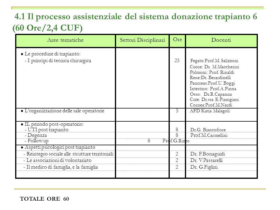 4.1 Il processo assistenziale del sistema donazione trapianto 6 (60 Ore/2,4 CUF) TOTALE ORE 60 Docenti Ore Settori DisciplinariAree tematiche Le proce