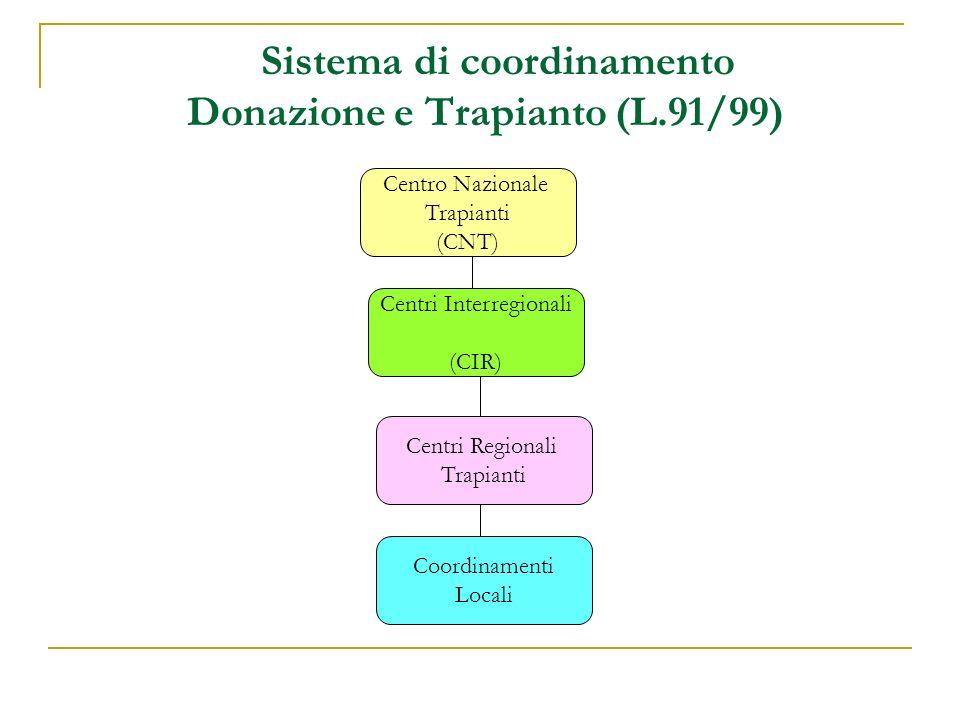 3.1 Il Sistema Donazione e Trapianto: Modelli organizzativi (65 Ore/2,6 CFU) DocentiOre Settori Disciplinari Aree tematiche Modello organizzativo nazionale 5 Dr.