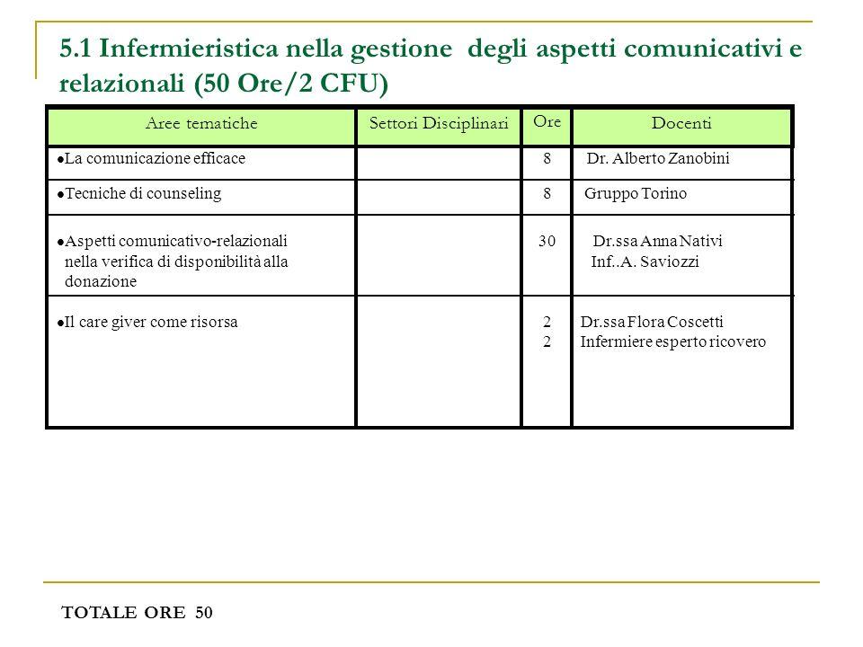 5.1 Infermieristica nella gestione degli aspetti comunicativi e relazionali (50 Ore/2 CFU) TOTALE ORE 50 Docenti Ore Settori DisciplinariAree tematich