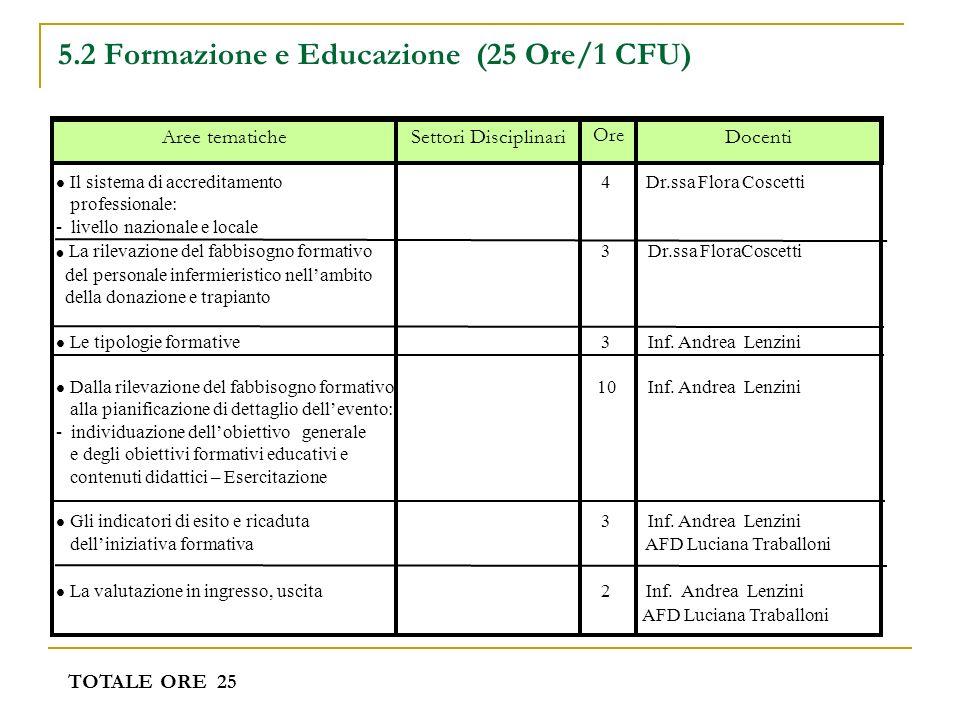 5.2 Formazione e Educazione (25 Ore/1 CFU) Docenti Ore Settori DisciplinariAree tematiche Il sistema di accreditamento 4 Dr.ssa Flora Coscetti profess