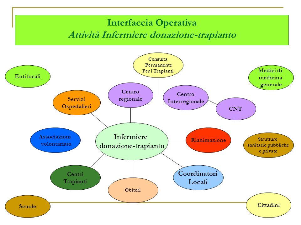 Interfaccia Operativa Attività Infermiere donazione-trapianto Centro regionale Centro Interregionale Cittadini Rianimazione Coordinatori Locali Centri