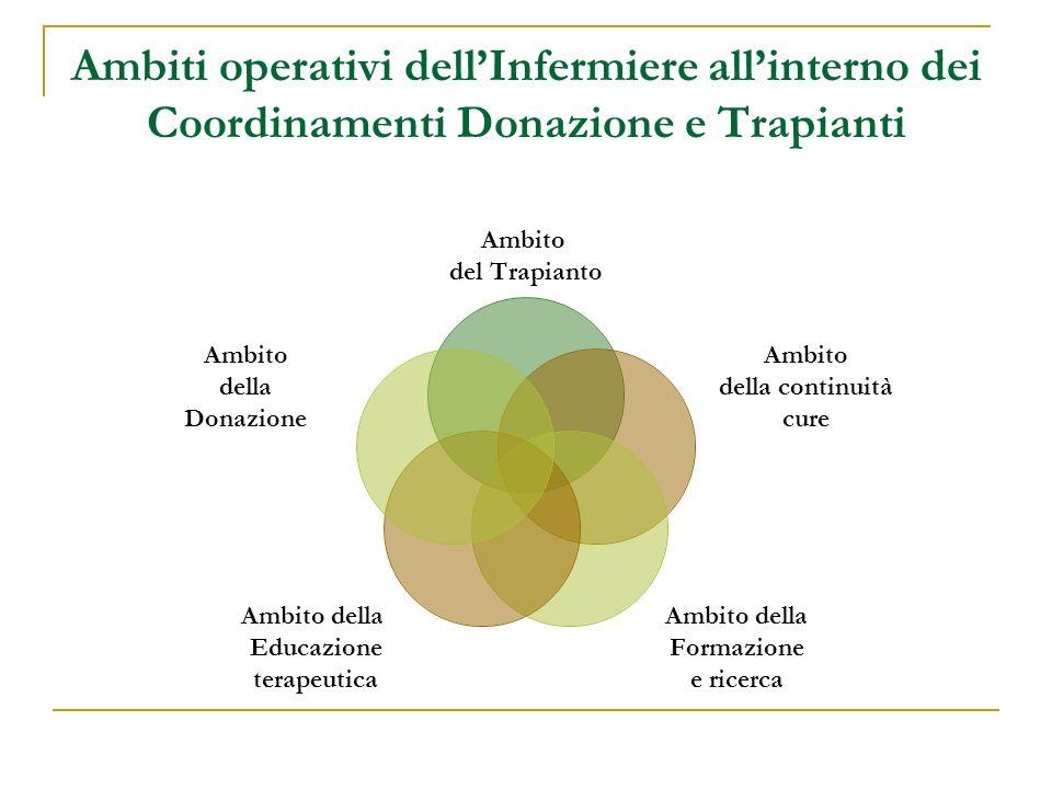 Ambiti operativi dellInfermiere allinterno dei Coordinamenti Donazione e Trapianti Ambito del Trapianto Ambito della continuità cure Ambito della Form