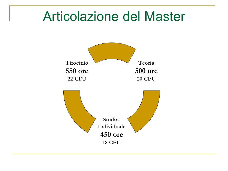 Teoria 500 ore 20 CFU Studio Individuale 450 ore 18 CFU Tirocinio 550 ore 22 CFU Articolazione del Master