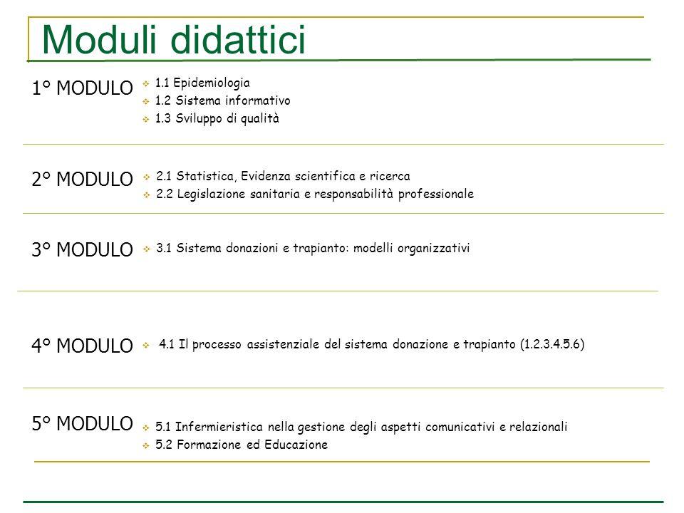 Moduli didattici 5.1 Infermieristica nella gestione degli aspetti comunicativi e relazionali 5.2 Formazione ed Educazione 5° MODULO 4.1 Il processo as