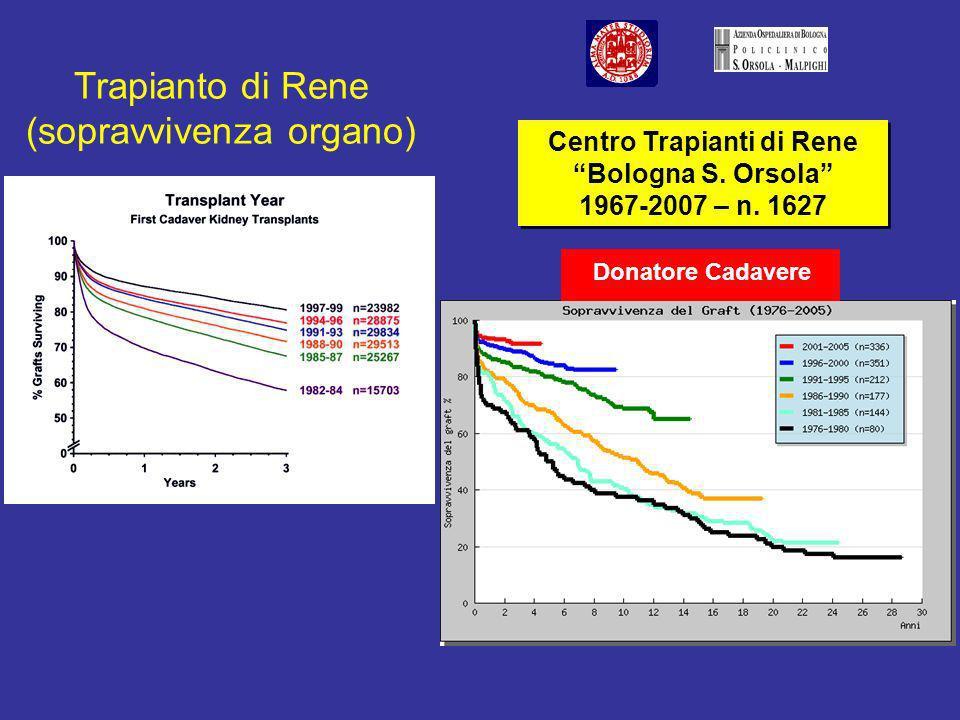 Sopravvivenza paziente (1 anno post-tx) RENECUOREFEGATO 8% 92% 91,6% 8,6% 81,8% 18,2% Riabilitazione Non Riabilitazione Riabilitazione post-trapianto RENECUOREFEGATO