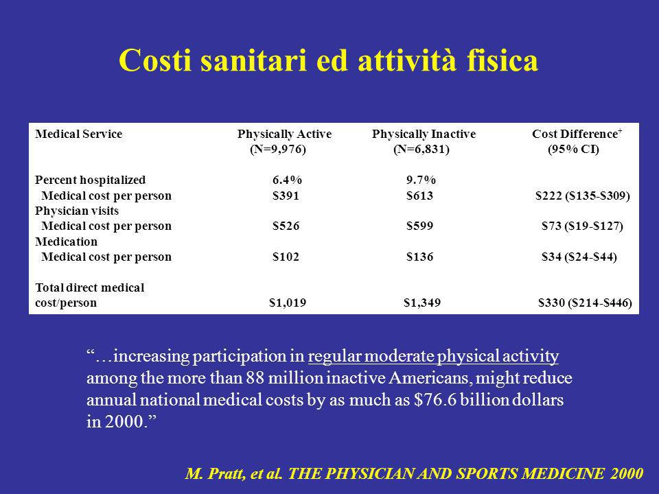 Medical Service Physically Active Physically Inactive Cost Difference + (N=9,976) (N=6,831) (95% CI) Percent hospitalized6.4% 9.7% Medical cost per pe