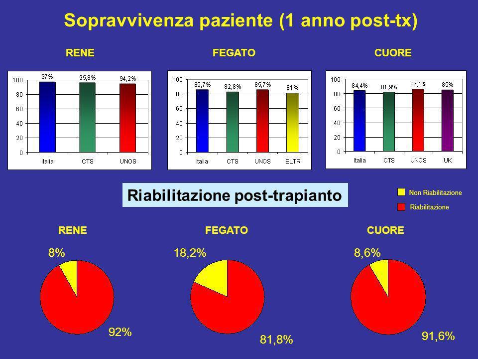 Diabetes Prevention Program Research Group, NEJM 2002; 346: 393-403 Attività fisica e diabete - Placebo (n.