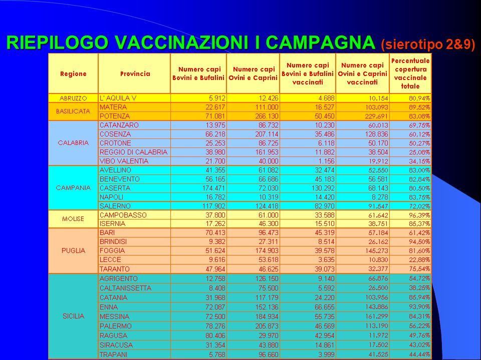 RIEPILOGO VACCINAZIONI I CAMPAGNA (sierotipo 2&9)
