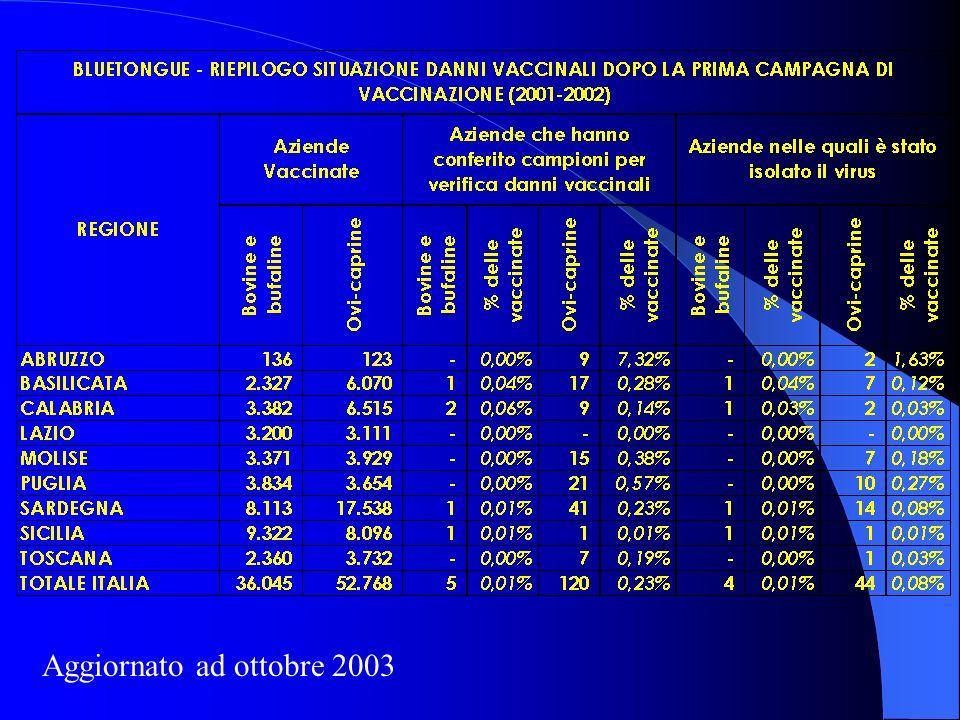 RIEPILOGO VACCINAZIONI II CAMPAGNA (sierotipo 2) Aree sottoposte a vaccinazione Sierotipo 2 Sierotipo 2 e 9 Sierotipo 1-2-4-9-16 * * La % di vaccinazione di Roma è stata calcolata sulla base delle vaccinazioni ordinarie effettuate a partire dal 01/01/2003