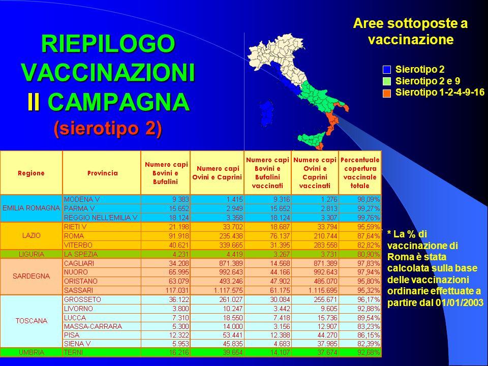 RIEPILOGO VACCINAZIONI II CAMPAGNA (sierotipo 2) Aree sottoposte a vaccinazione Sierotipo 2 Sierotipo 2 e 9 Sierotipo 1-2-4-9-16 * * La % di vaccinazi