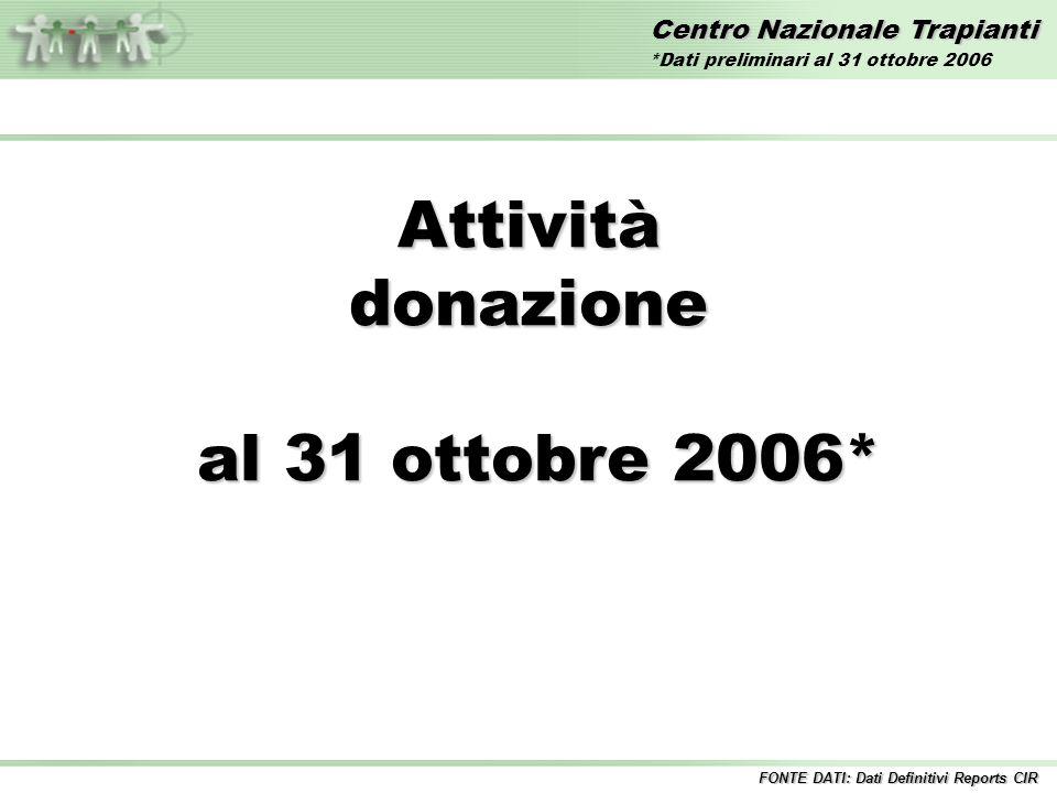 Centro Nazionale Trapianti Attivitàdonazione al 31 ottobre 2006* al 31 ottobre 2006* FONTE DATI: Dati Definitivi Reports CIR *Dati preliminari al 31 ottobre 2006
