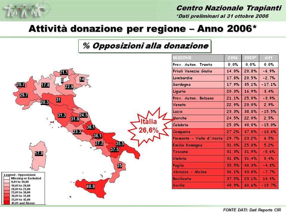Centro Nazionale Trapianti Attività donazione per regione – Anno 2006* % Opposizioni alla donazione Italia 26,6% FONTE DATI: Dati Reports CIR *Dati preliminari al 31 ottobre 2006