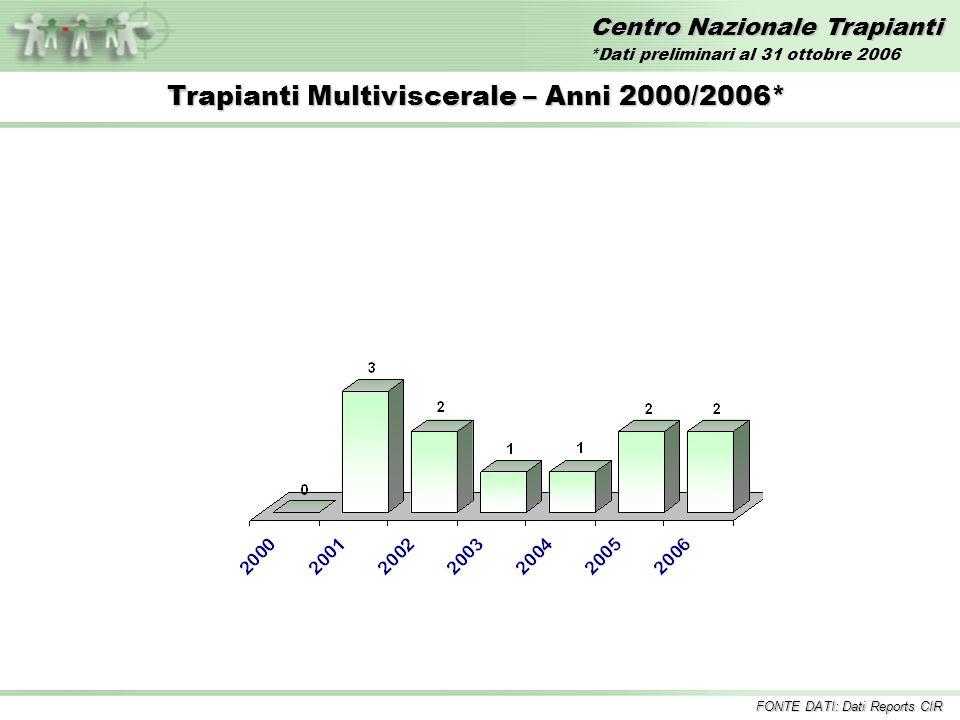 Centro Nazionale Trapianti Trapianti Multiviscerale – Anni 2000/2006* FONTE DATI: Dati Reports CIR *Dati preliminari al 31 ottobre 2006