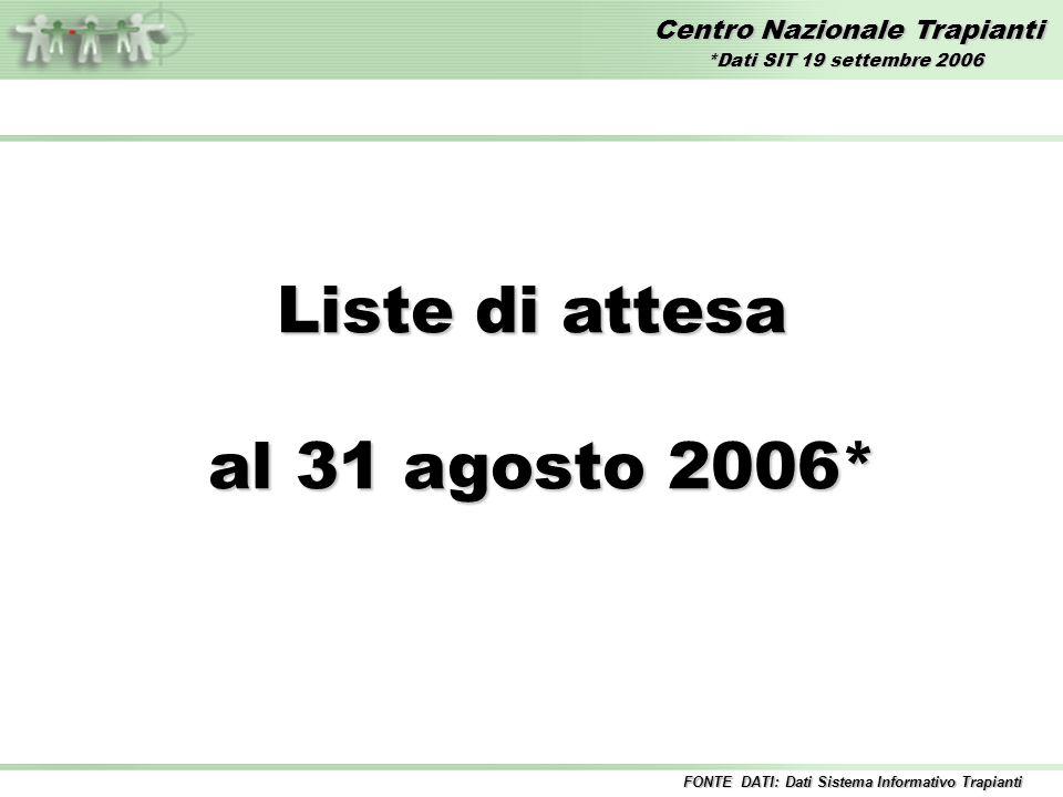 Centro Nazionale Trapianti Liste di attesa al 31 agosto 2006* al 31 agosto 2006* FONTE DATI: Dati Sistema Informativo Trapianti *Dati SIT 19 settembre 2006