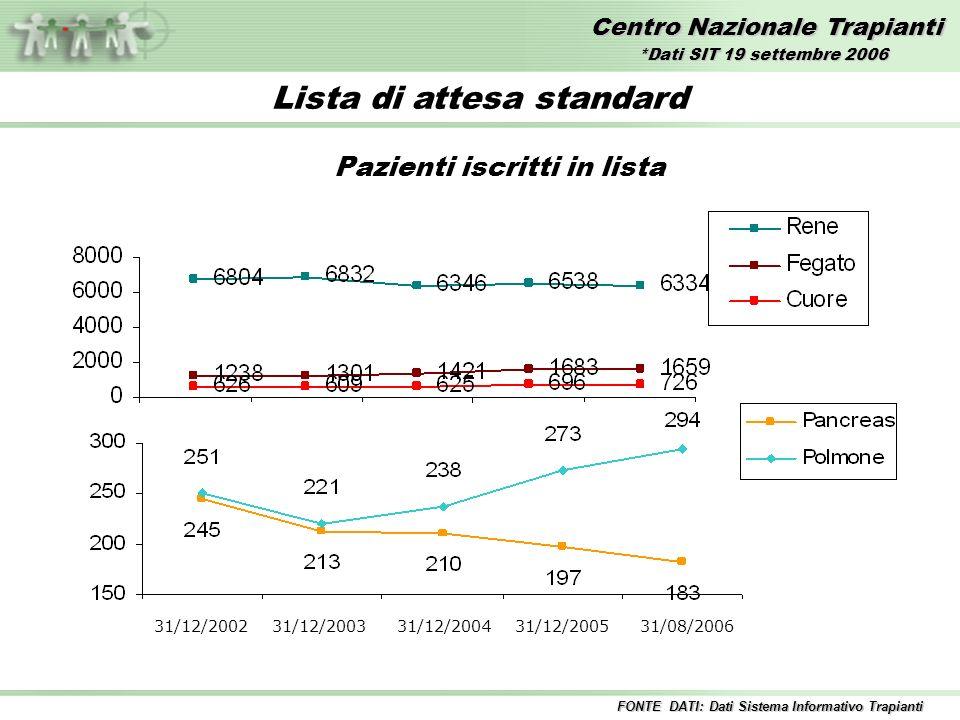 Centro Nazionale Trapianti Lista di attesa standard Pazienti iscritti in lista 31/12/2002 31/12/2003 31/12/2004 31/12/2005 31/08/2006 FONTE DATI: Dati Sistema Informativo Trapianti *Dati SIT 19 settembre 2006