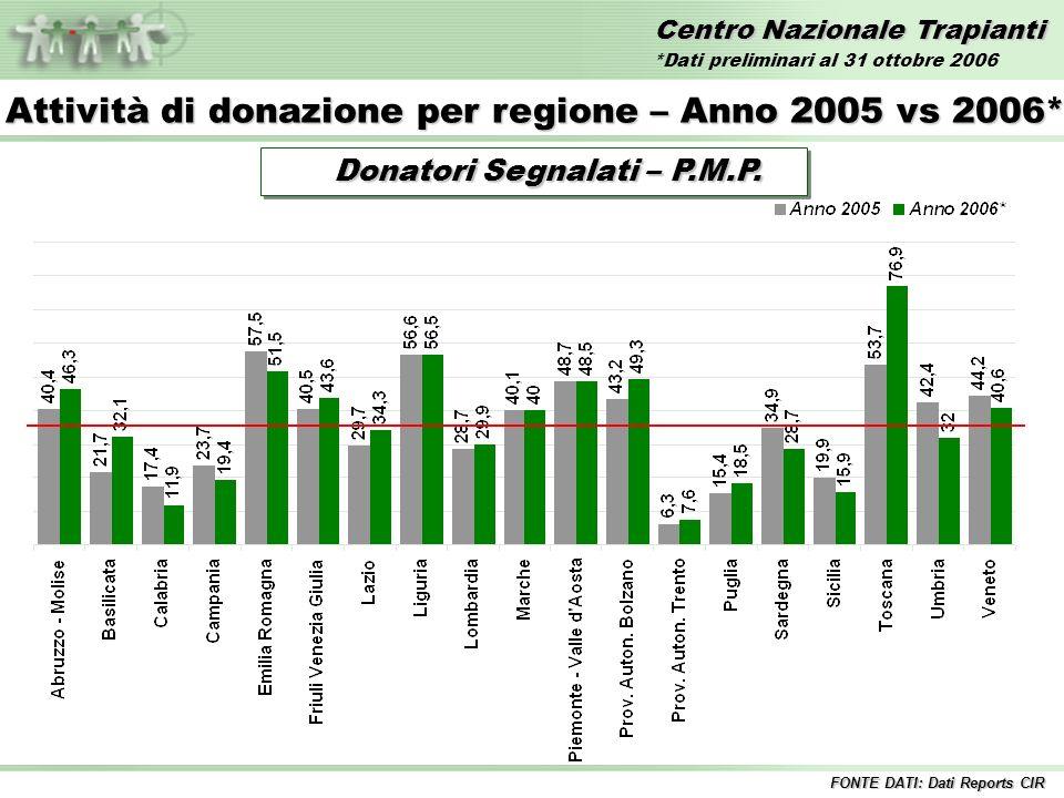 Centro Nazionale Trapianti Trapianti di FEGATO – Anni 1992/2006* Incluse tutte le combinazioni Inclusi i trapianti combinati FONTE DATI: Dati Reports CIR *Dati preliminari al 31 ottobre 2006