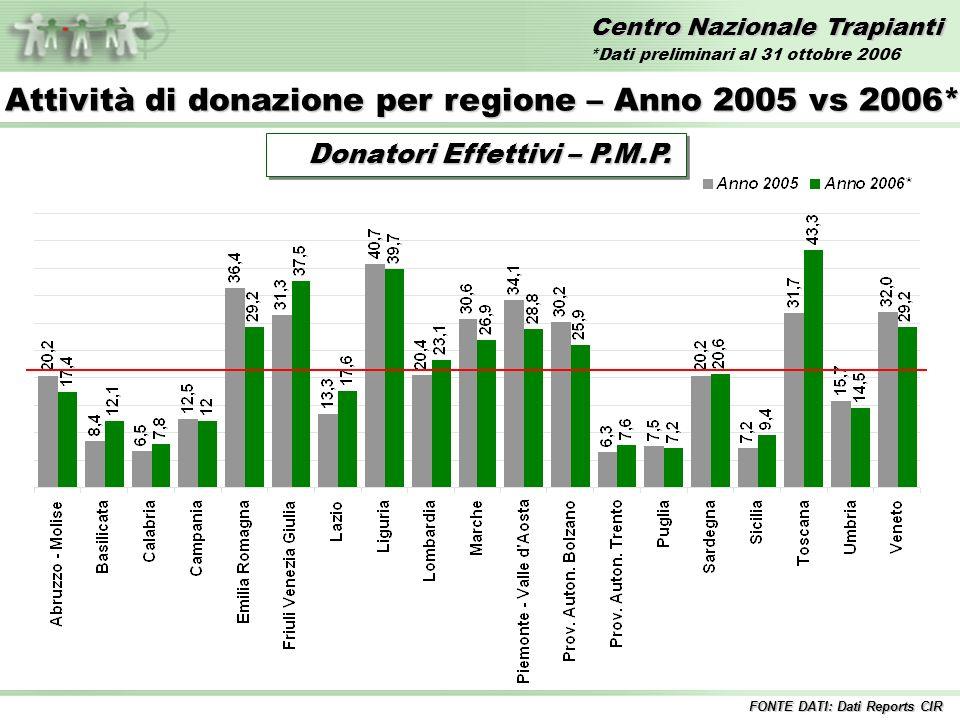 Centro Nazionale Trapianti Trapianti di FEGATO – Anni 1992/2006* Incluse tutte le combinazioni 1%12%11% 10%8% 9% Fegato InteroFegato Split 9% 11% FONTE DATI: Dati Reports CIR 12% *Dati preliminari al 31 ottobre 2006