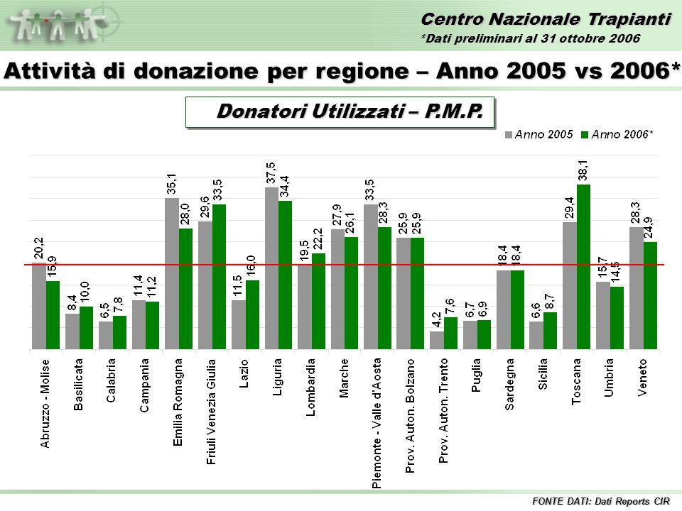 Centro Nazionale Trapianti Confronto Donatori Segnalati PMP 2005 vs 2006* FONTE DATI: Dati Reports CIR Anno 2005 34,4 34,4 Anno 2006* 35,0 35,0 *Dati preliminari al 31 ottobre 2006