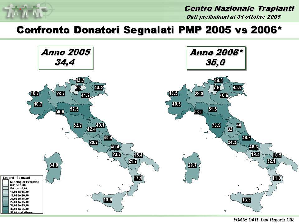 Centro Nazionale Trapianti Confronto Donatori Effettivi PMP 2005 vs 2006* FONTE DATI: Dati Reports CIR Anno 2005 21,0 21,0 Anno 2006* 21, 5 Anno 2006* 21, 5 *Dati preliminari al 31 ottobre 2006