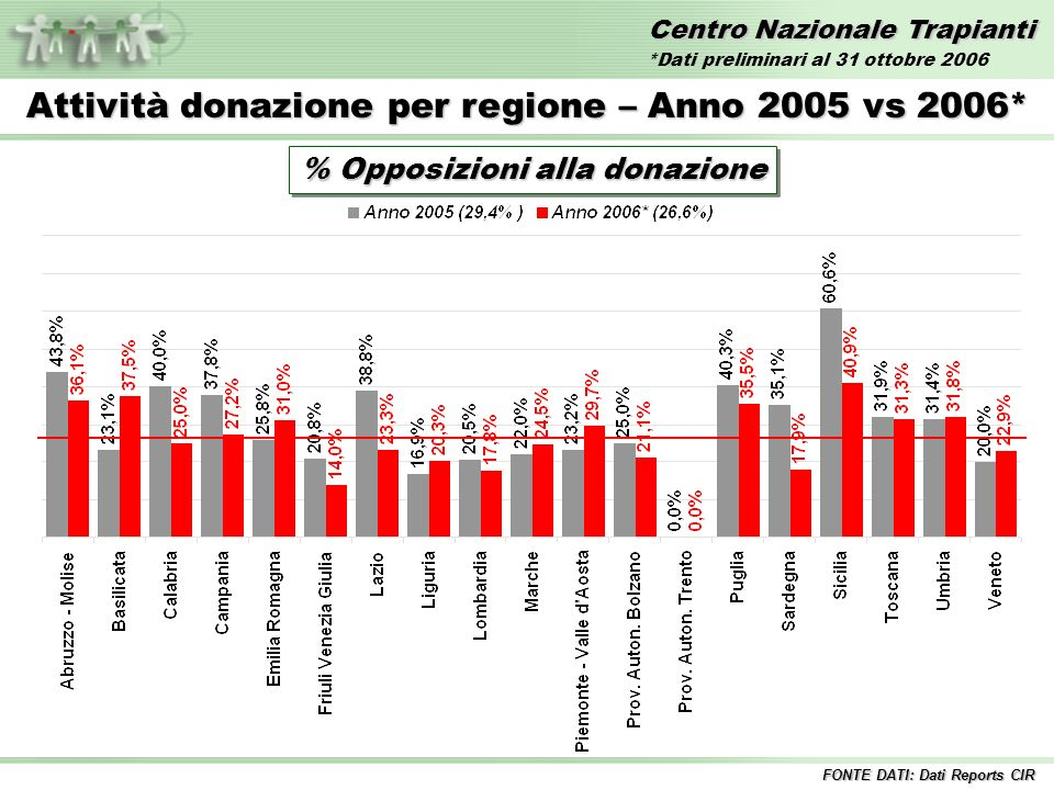 Centro Nazionale Trapianti Attività donazione per regione – Anno 2005 vs 2006* % Opposizioni alla donazione FONTE DATI: Dati Reports CIR *Dati preliminari al 31 ottobre 2006