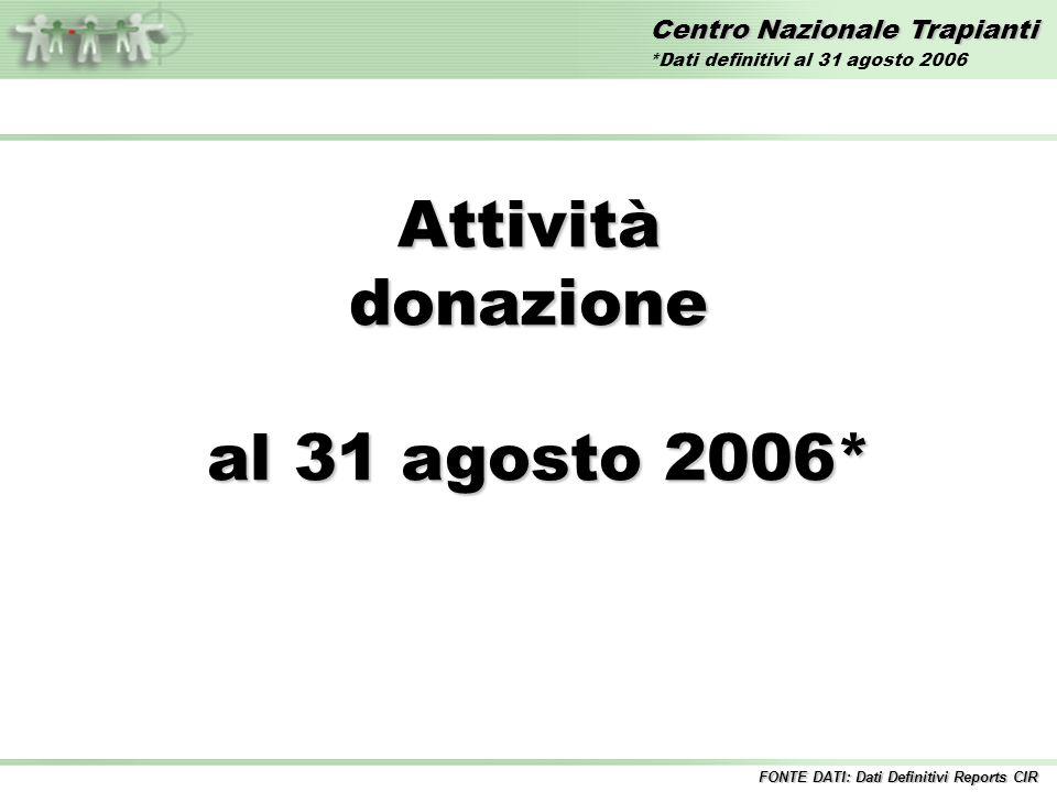 Centro Nazionale Trapianti Attivitàdonazione al 31 agosto 2006* al 31 agosto 2006* FONTE DATI: Dati Definitivi Reports CIR *Dati definitivi al 31 agosto 2006