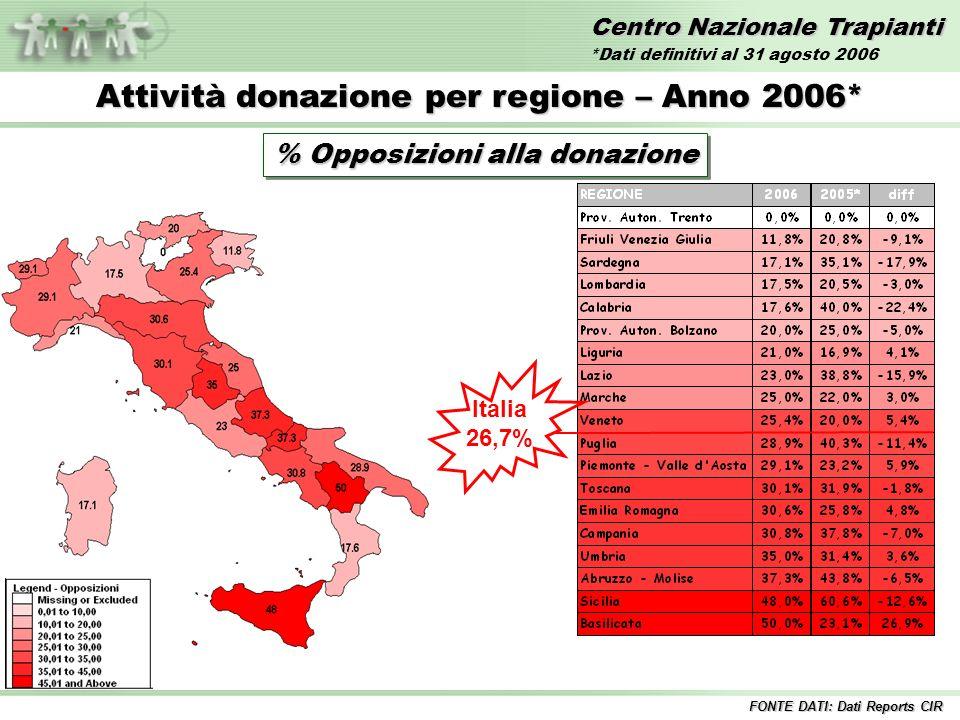 Centro Nazionale Trapianti Attività donazione per regione – Anno 2006* % Opposizioni alla donazione Italia 26,7% FONTE DATI: Dati Reports CIR *Dati definitivi al 31 agosto 2006