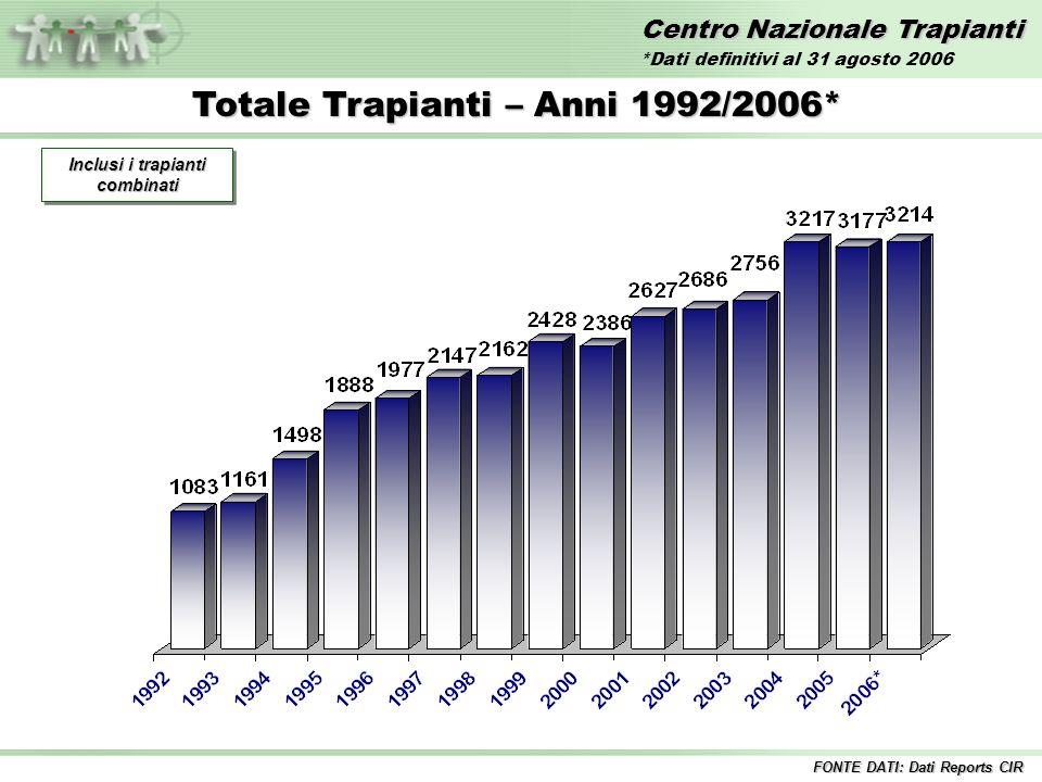 Centro Nazionale Trapianti Totale Trapianti – Anni 1992/2006* Inclusi i trapianti combinati FONTE DATI: Dati Reports CIR *Dati definitivi al 31 agosto 2006