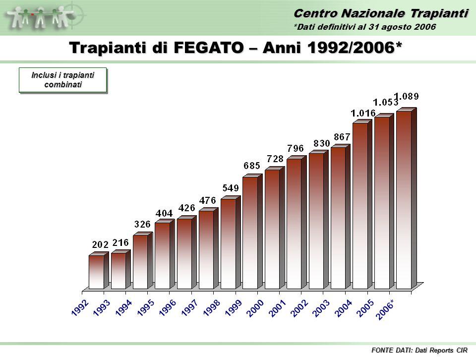 Centro Nazionale Trapianti Trapianti di FEGATO – Anni 1992/2006* Incluse tutte le combinazioni Inclusi i trapianti combinati FONTE DATI: Dati Reports CIR *Dati definitivi al 31 agosto 2006