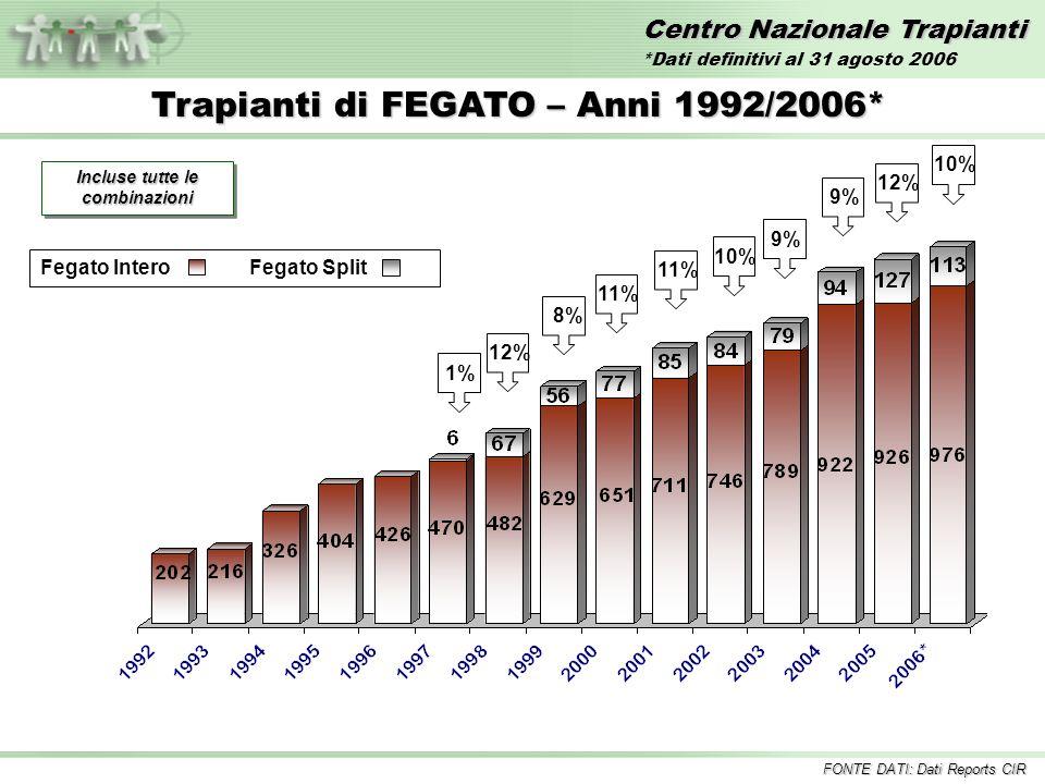 Centro Nazionale Trapianti Trapianti di FEGATO – Anni 1992/2006* Incluse tutte le combinazioni 1%12%11% 10%8% 9% Fegato InteroFegato Split 9% 10% FONTE DATI: Dati Reports CIR 12% *Dati definitivi al 31 agosto 2006
