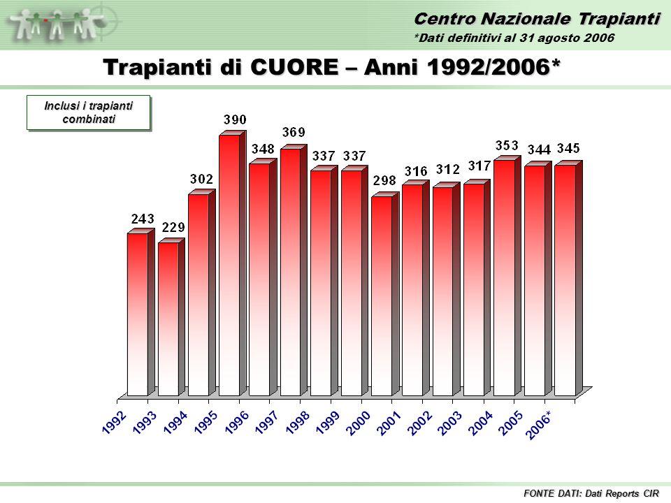 Centro Nazionale Trapianti Trapianti di CUORE – Anni 1992/2006* Inclusi i trapianti combinati FONTE DATI: Dati Reports CIR *Dati definitivi al 31 agosto 2006
