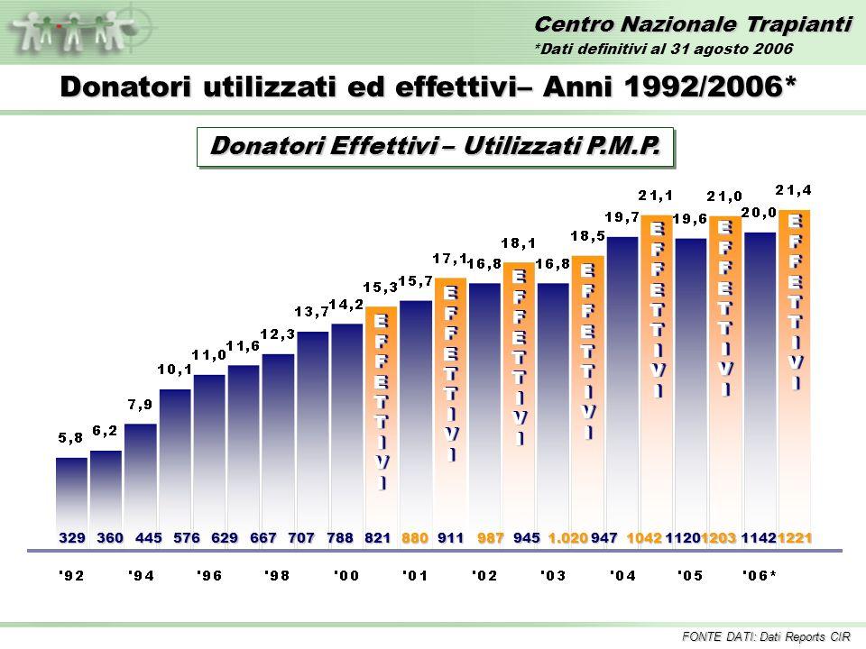 Centro Nazionale Trapianti EFFETTIVIEFFETTIVI 329360445576629667707788821880 EFFETTIVIEFFETTIVI 911987 EFFETTIVIEFFETTIVI 9451.020 EFFETTIVIEFFETTIVI Donatori utilizzati ed effettivi– Anni 1992/2006* 947104211201203 EFFETTIVIEFFETTIVI Donatori Effettivi – Utilizzati P.M.P.