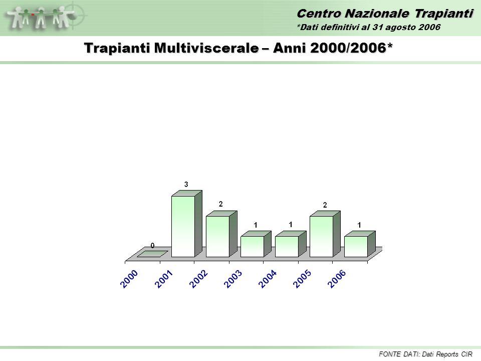 Centro Nazionale Trapianti Trapianti Multiviscerale – Anni 2000/2006* FONTE DATI: Dati Reports CIR *Dati definitivi al 31 agosto 2006