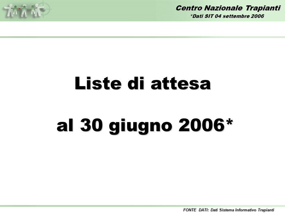 Centro Nazionale Trapianti Liste di attesa al 30 giugno 2006* al 30 giugno 2006* FONTE DATI: Dati Sistema Informativo Trapianti *Dati SIT 04 settembre 2006