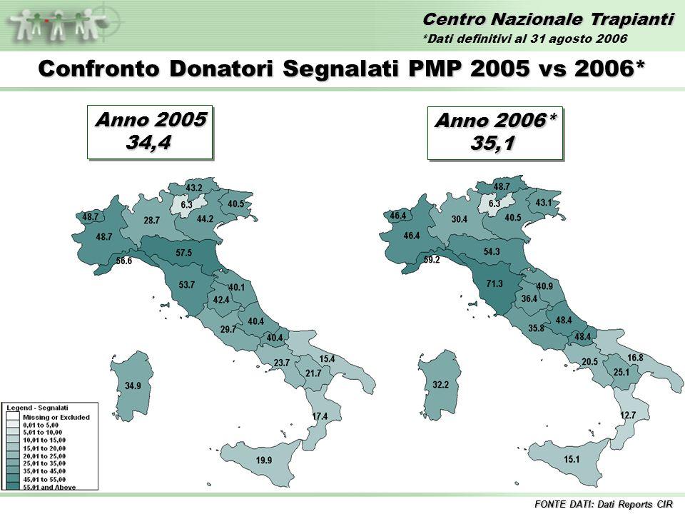 Centro Nazionale Trapianti Confronto Donatori Segnalati PMP 2005 vs 2006* FONTE DATI: Dati Reports CIR Anno 2005 34,4 34,4 Anno 2006* 35,1 35,1 *Dati definitivi al 31 agosto 2006