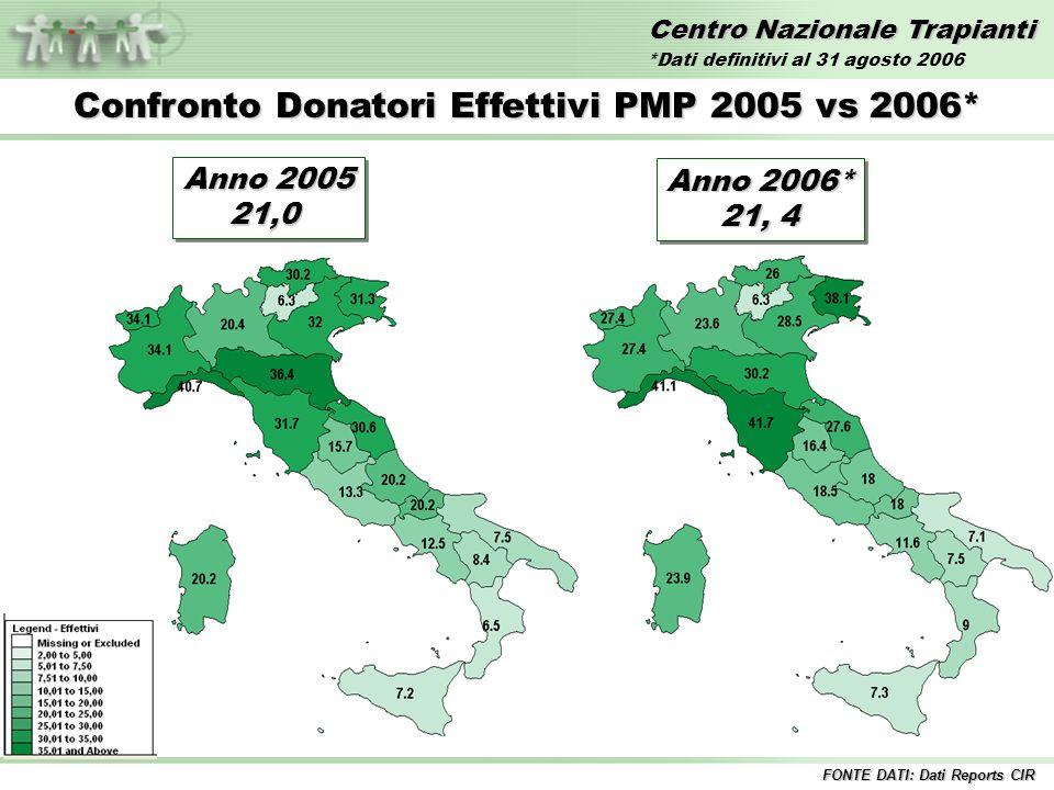 Centro Nazionale Trapianti Confronto Donatori Effettivi PMP 2005 vs 2006* FONTE DATI: Dati Reports CIR Anno 2005 21,0 21,0 Anno 2006* 21, 4 Anno 2006* 21, 4 *Dati definitivi al 31 agosto 2006