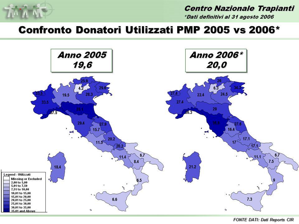 Centro Nazionale Trapianti Confronto Donatori Utilizzati PMP 2005 vs 2006* FONTE DATI: Dati Reports CIR Anno 2005 19,6 Anno 2006* 20,0 *Dati definitivi al 31 agosto 2006