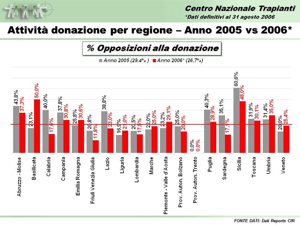 Centro Nazionale Trapianti Attività donazione per regione – Anno 2005 vs 2006* % Opposizioni alla donazione FONTE DATI: Dati Reports CIR *Dati definitivi al 31 agosto 2006