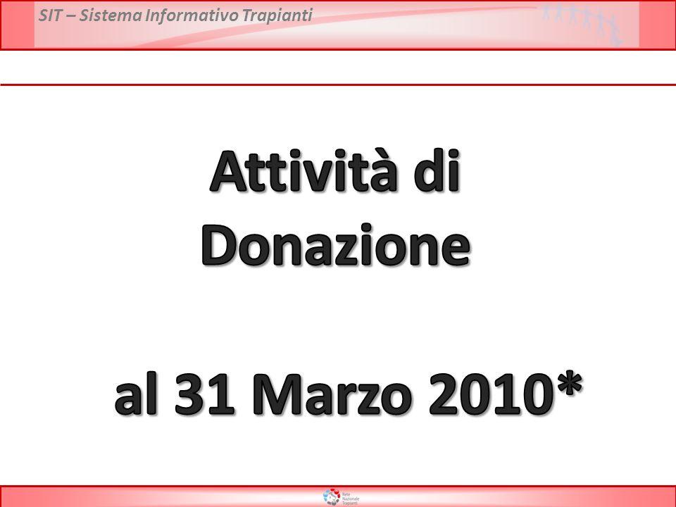 SIT – Sistema Informativo Trapianti Attività di donazione per regione – Anno 2009 vs 2010* PMP Donatori Utilizzati * Dati preliminari al 31 Marzo 2010