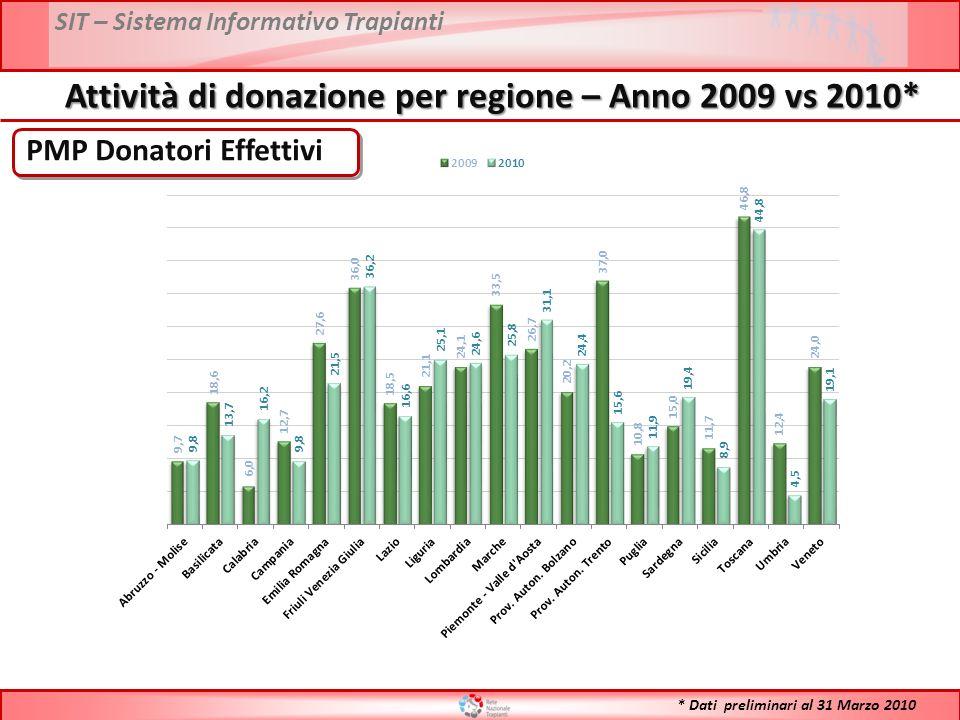 SIT – Sistema Informativo Trapianti PMP Donatori Effettivi Attività di donazione per regione – Anno 2009 vs 2010* * Dati preliminari al 31 Marzo 2010