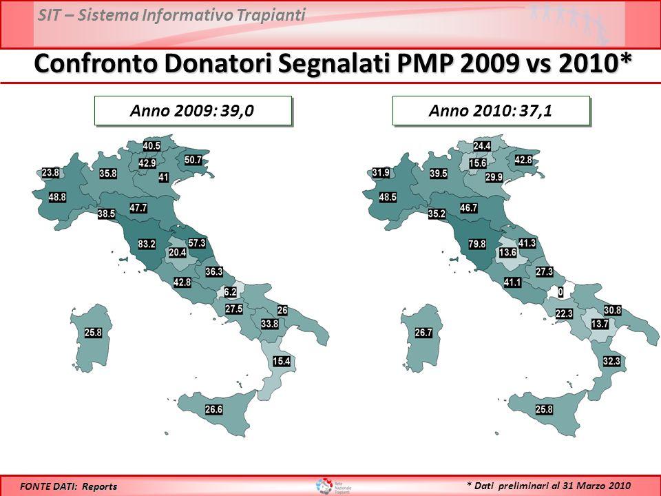 SIT – Sistema Informativo Trapianti Confronto Donatori Segnalati PMP 2009 vs 2010* Anno 2009: 39,0 DATI: Reports FONTE DATI: Reports Anno 2010: 37,1 *