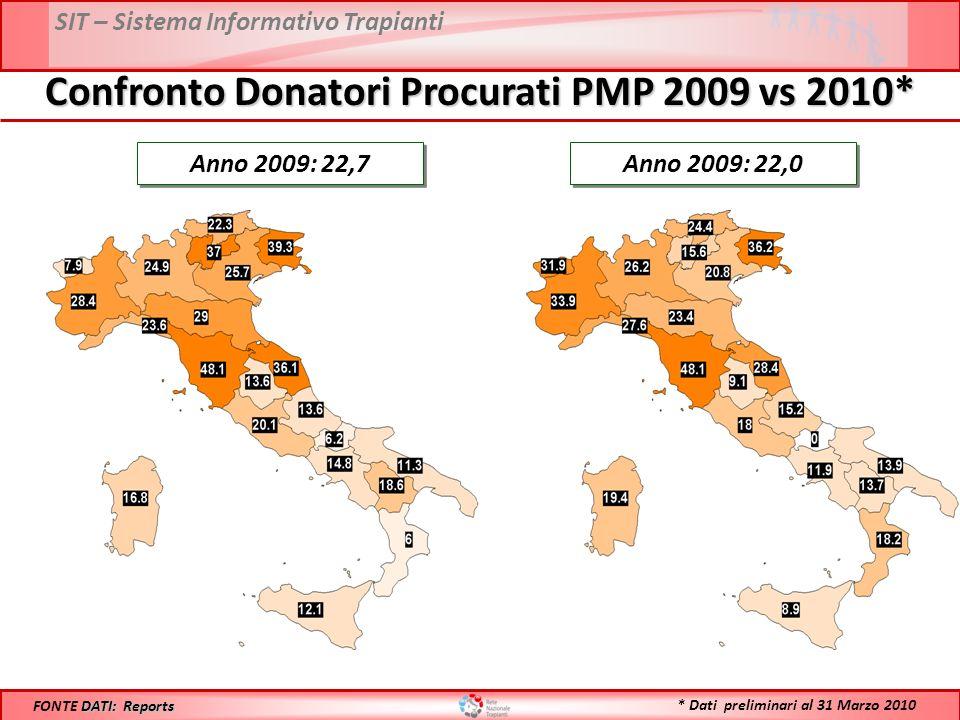 SIT – Sistema Informativo Trapianti Confronto Donatori Procurati PMP 2009 vs 2010* Anno 2009: 22,7 DATI: Reports FONTE DATI: Reports Anno 2009: 22,0 *