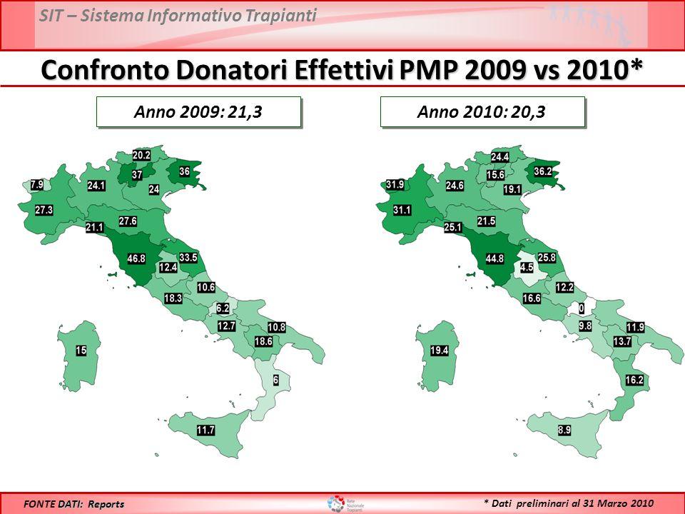 SIT – Sistema Informativo Trapianti Confronto Donatori Effettivi PMP 2009 vs 2010* Anno 2009: 21,3 DATI: Reports FONTE DATI: Reports Anno 2010: 20,3 *
