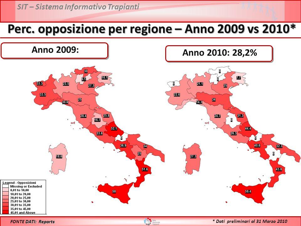 SIT – Sistema Informativo Trapianti Perc. opposizione per regione – Anno 2009 vs 2010* DATI: Reports FONTE DATI: Reports Anno 2009: Anno 2010: 28,2% *