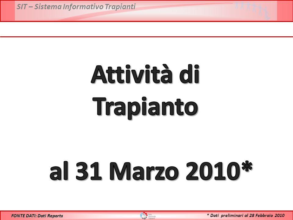SIT – Sistema Informativo Trapianti FONTE DATI: Dati Reports * Dati preliminari al 28 Febbraio 2010