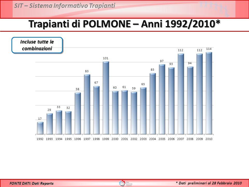SIT – Sistema Informativo Trapianti Trapianti di POLMONE – Anni 1992/2010* FONTE DATI: Dati Reports Incluse tutte le combinazioni * Dati preliminari al 28 Febbraio 2010